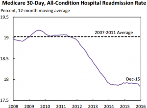 medicare-30-day-readminssion-rate